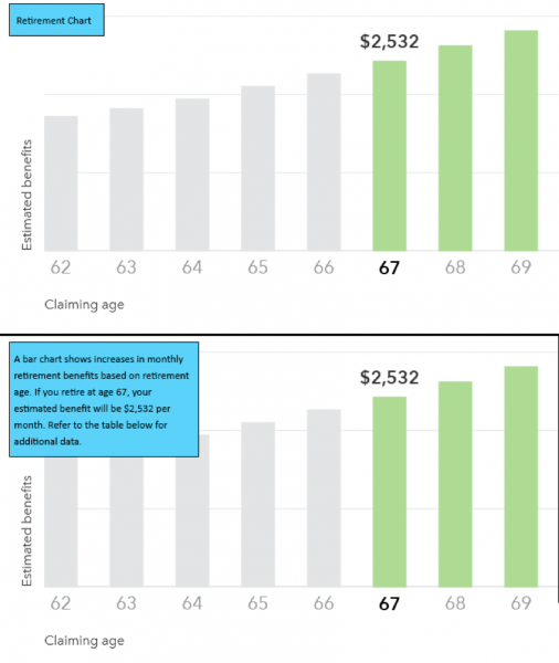 """2 bar charts are displayed for """"claiming age"""" and """"estimated benefits"""". Chart 1 is simply labeled """"Retirement Chart"""". Chart 2 is labeled """"A bar chart shows increases in monthly retirement benefits based on retirement age. If you retire at age 67, your estimated benefit will be $2532 per month. Refer to the table below for additional data"""""""