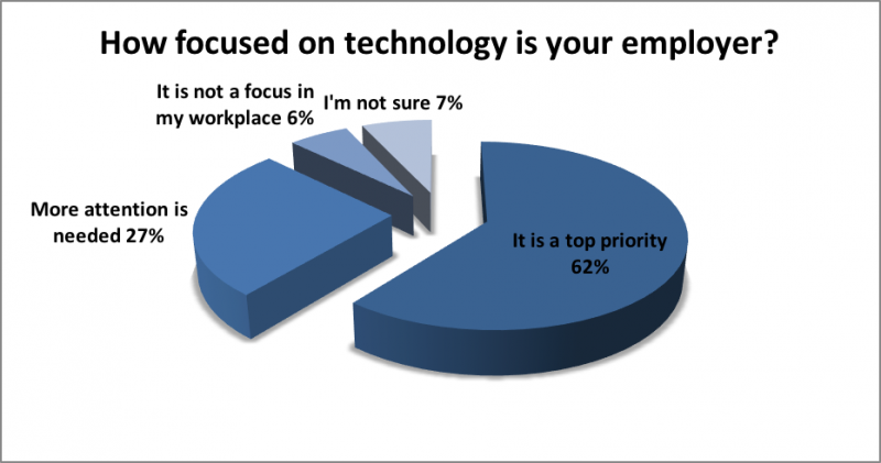 Pie chart of the preceding data depicting how focused on accessible technology the dialogue registrants felt their employers were.