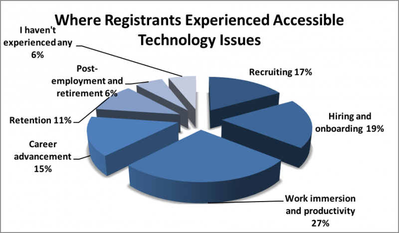 Pie chart of the preceding data depicting phases of the employment lifecycle in which registrants have experienced accessible technology issues.