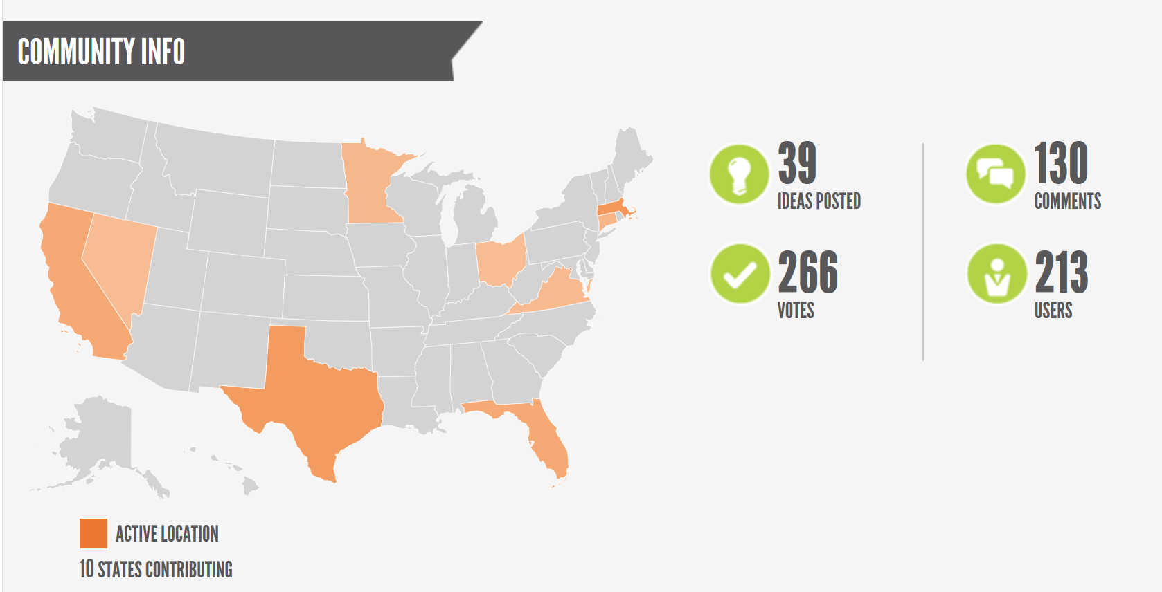 """An infographic titled """"Community Info"""" with a map of the United States on which the 10 states with active dialogue participants are highlighted. The infographic also summarizes participation, including 39 ideas posted, 266 votes, 130 comments, 213 users."""