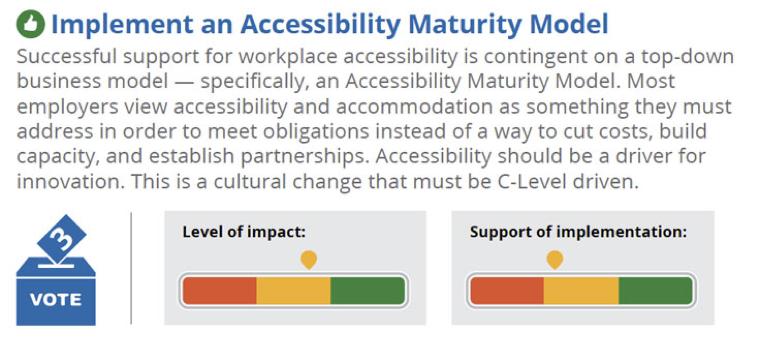 Implement an Accessible Maturity Model. Description follows.