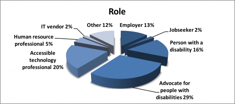 Pie chart of the preceding data depicting the role of those who registered for the dialogue.