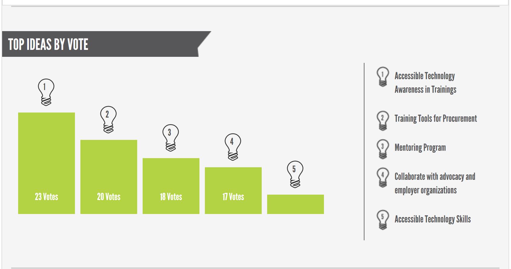 Top Ideas Chart. Description Follows.