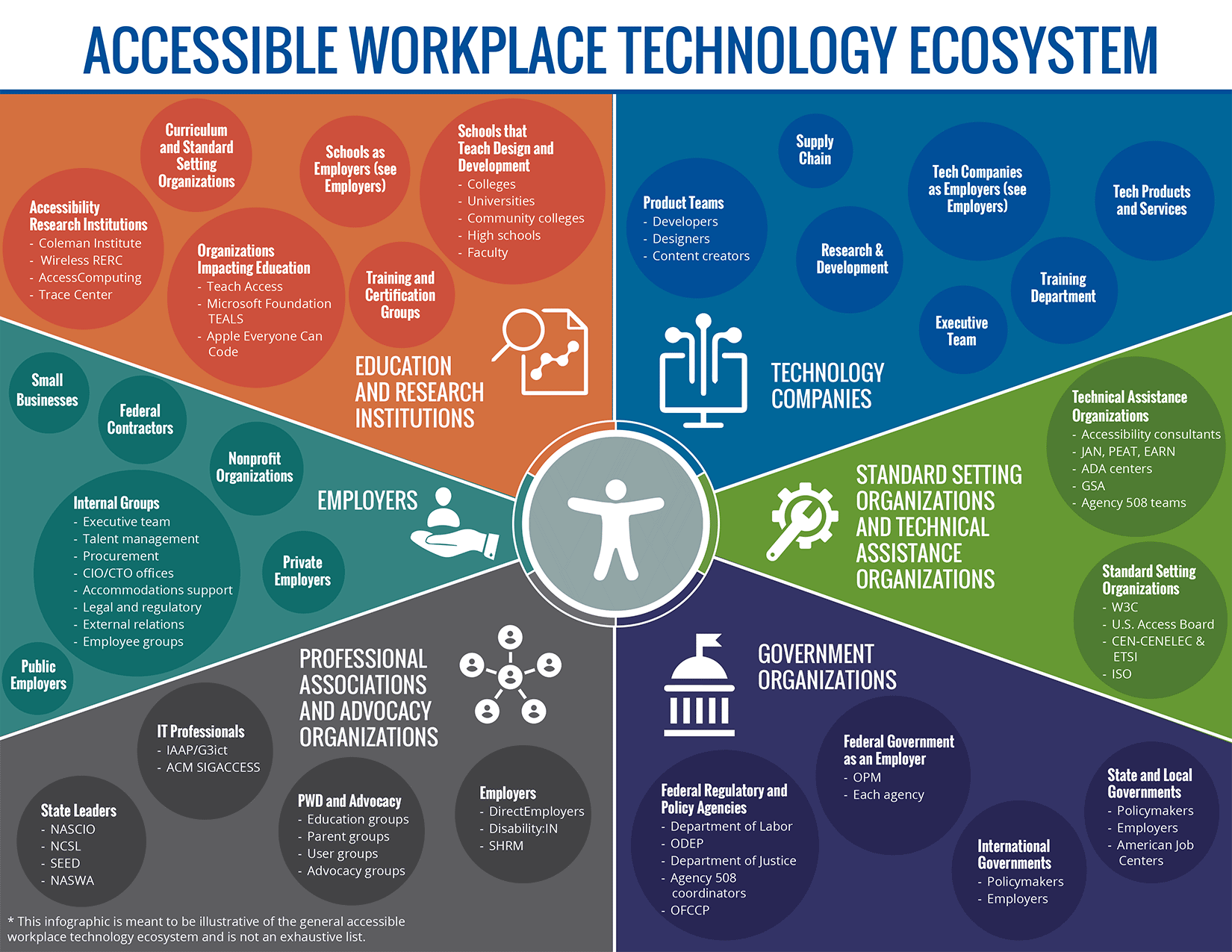 Accessible Workplace Technology Ecosystem Infographic. Click to view larger version.