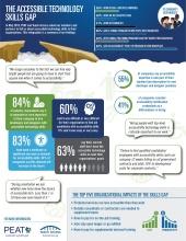 skills gap survey infographic icon