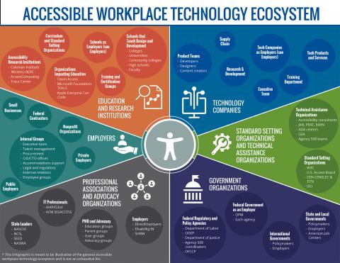 Ecosystem infographic icon