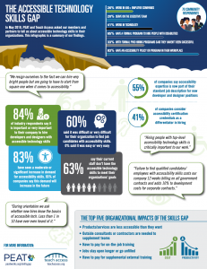 Accessible Technology Skills Gap Infographic