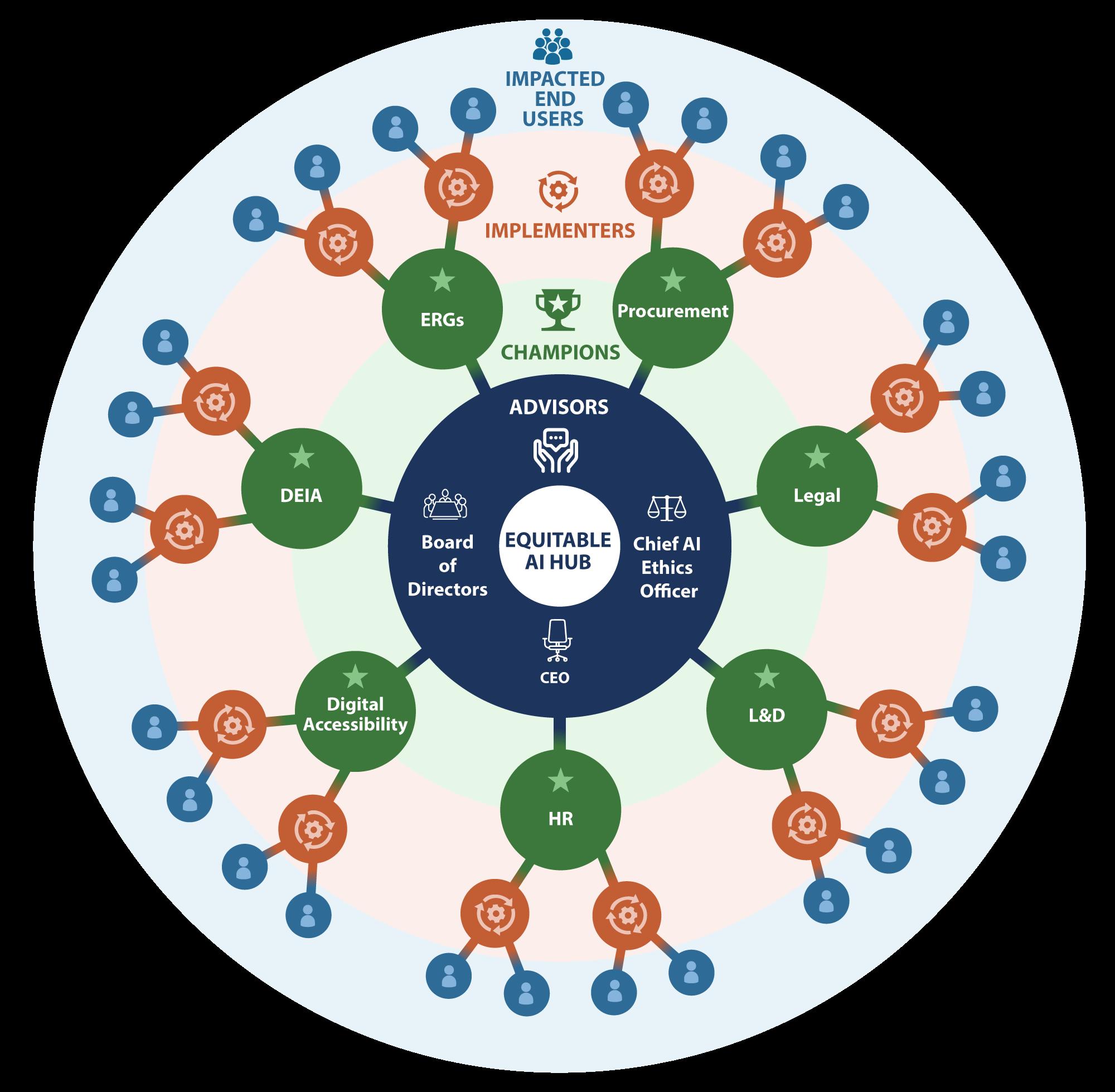 Equitable AI Hub & Spoke Model Infographic